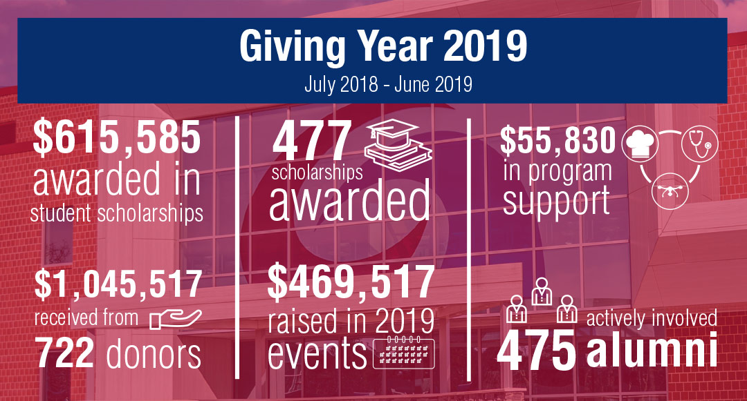 Foundation Infographic Giving Year 2019